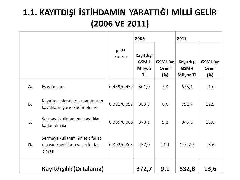 1.1. KAYITDIŞI İSTİHDAMIN YARATTIĞI MİLLİ GELİR (2006 VE 2011) P L KDE 2006-2011 20062011 Kayıtdışı GSMH Milyon TL GSMH'ya Oranı (%) Kayıtdışı GSMH Mi