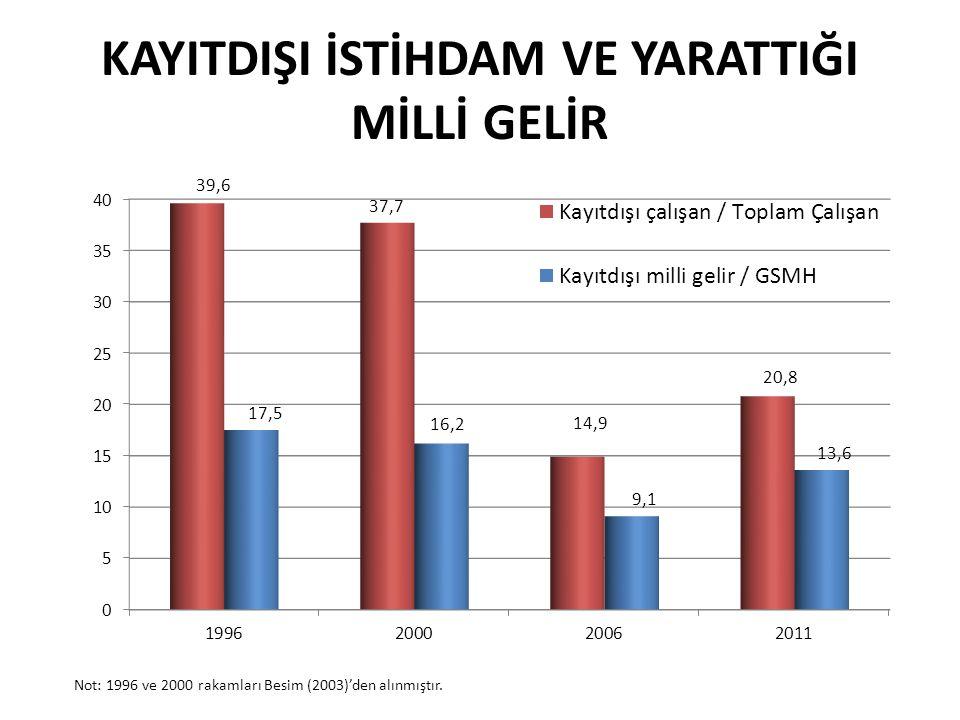 KAYITDIŞI İSTİHDAM VE YARATTIĞI MİLLİ GELİR Not: 1996 ve 2000 rakamları Besim (2003)'den alınmıştır.