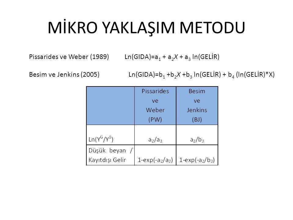 MİKRO YAKLAŞIM METODU Pissarides ve Weber (1989) Ln(GIDA)=a 1 + a 2 X + a 3 ln(GELİR) Besim ve Jenkins (2005) Ln(GIDA)=b 1 +b 2 X +b 3 ln(GELİR) + b 4