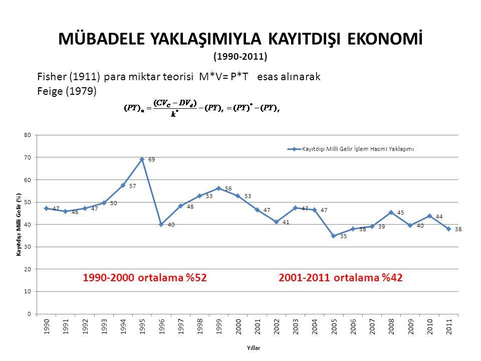 MÜBADELE YAKLAŞIMIYLA KAYITDIŞI EKONOMİ (1990-2011) Fisher (1911) para miktar teorisi M*V= P*T esas alınarak Feige (1979) 1990-2000 ortalama %52 2001-