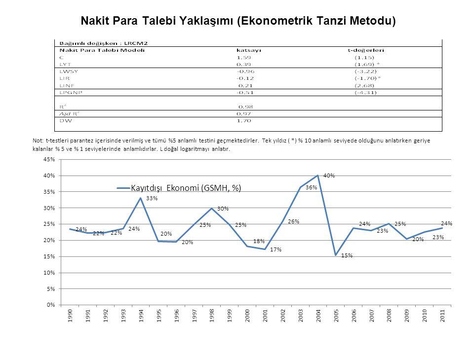 Nakit Para Talebi Yaklaşımı (Ekonometrik Tanzi Metodu) Not: t-testleri parantez içerisinde verilmiş ve tümü %5 anlamlı testini geçmektedirler. Tek yıl