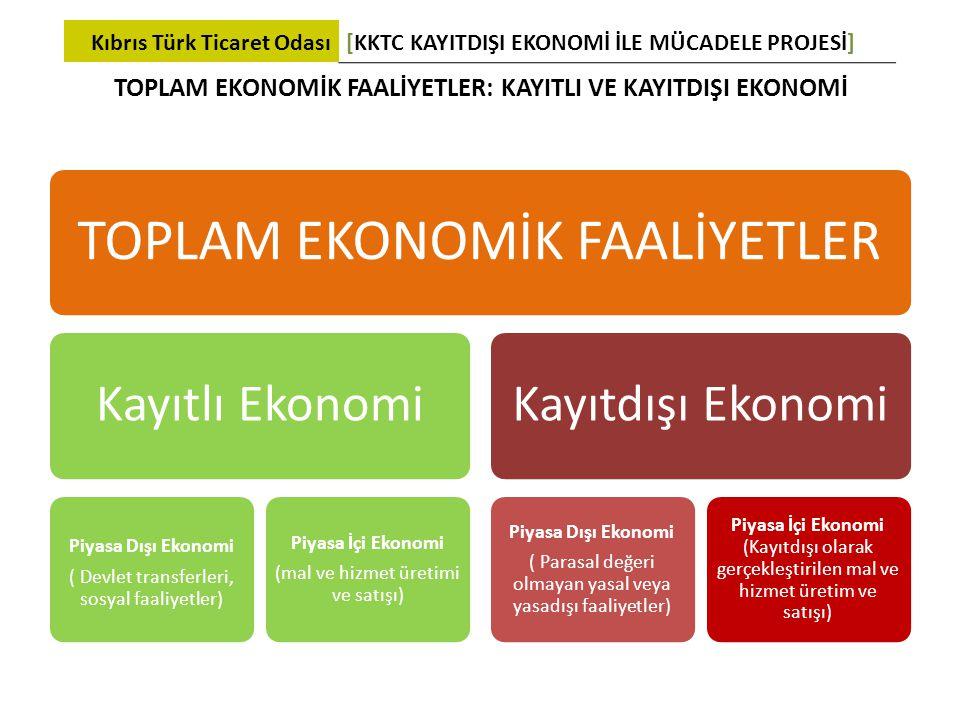 TOPLAM EKONOMİK FAALİYETLER: KAYITLI VE KAYITDIŞI EKONOMİ TOPLAM EKONOMİK FAALİYETLER Kayıtlı Ekonomi Piyasa Dışı Ekonomi ( Devlet transferleri, sosya