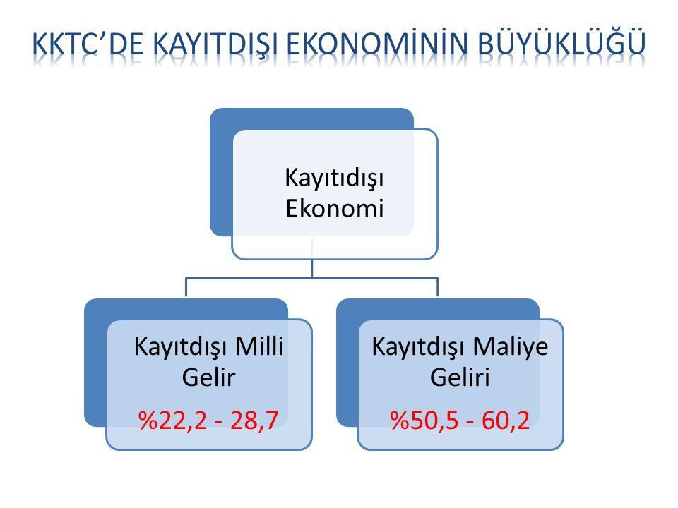 Kayıtıdışı Ekonomi Kayıtdışı Milli Gelir %22,2 - 28,7 Kayıtdışı Maliye Geliri %50,5 - 60,2