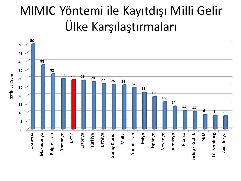 MIMIC Yöntemi ile Kayıtdışı Milli Gelir Ülke Karşılaştırmaları