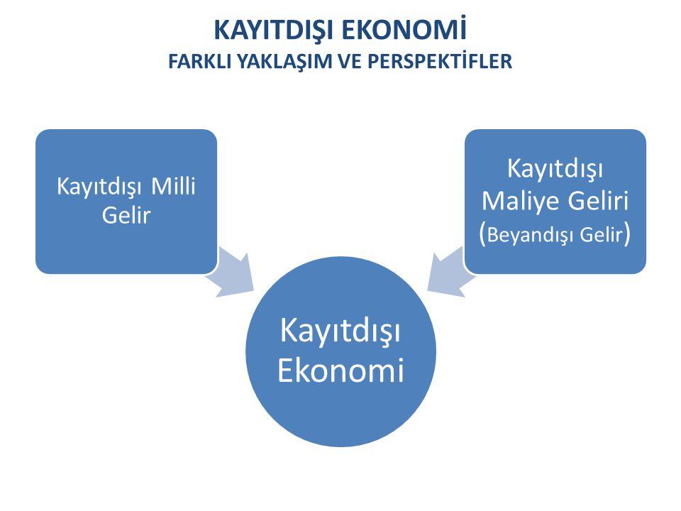 KAYITDIŞI EKONOMİ FARKLI YAKLAŞIM VE PERSPEKTİFLER Kayıtdışı Ekonomi Kayıtdışı Milli Gelir Kayıtdışı Maliye Geliri ( Beyandışı Gelir )