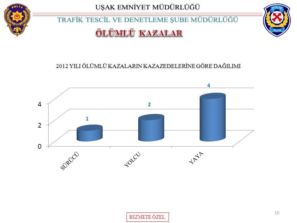 10 2012 YILI ÖLÜMLÜ KAZALARIN KAZAZEDELERİNE GÖRE DAĞILIMI HİZMETE ÖZEL