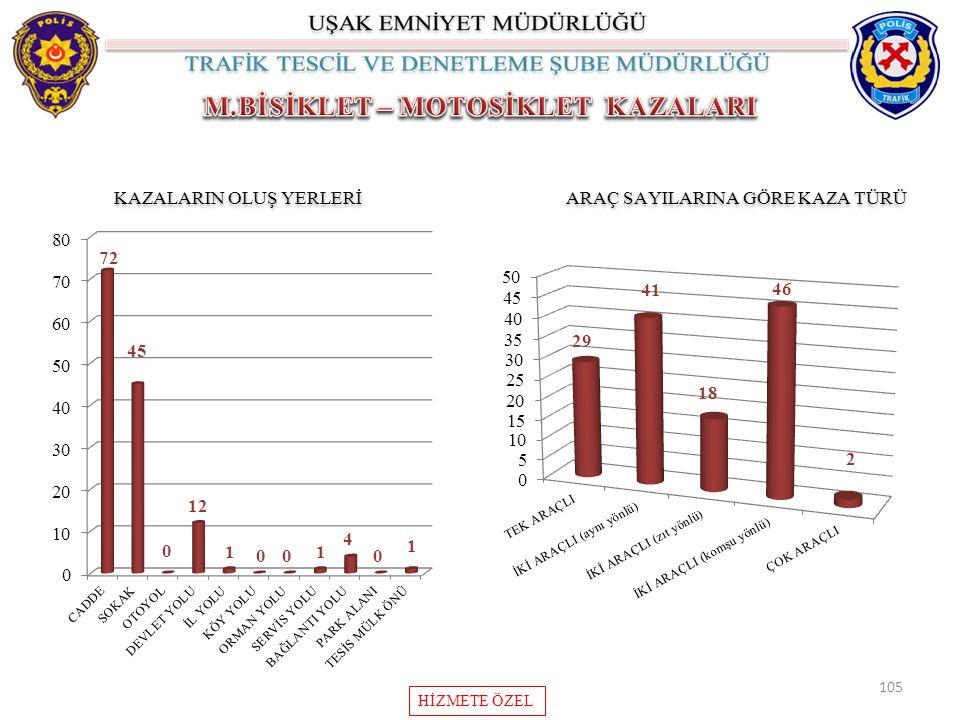 105 KAZALARIN OLUŞ YERLERİ ARAÇ SAYILARINA GÖRE KAZA TÜRÜ HİZMETE ÖZEL