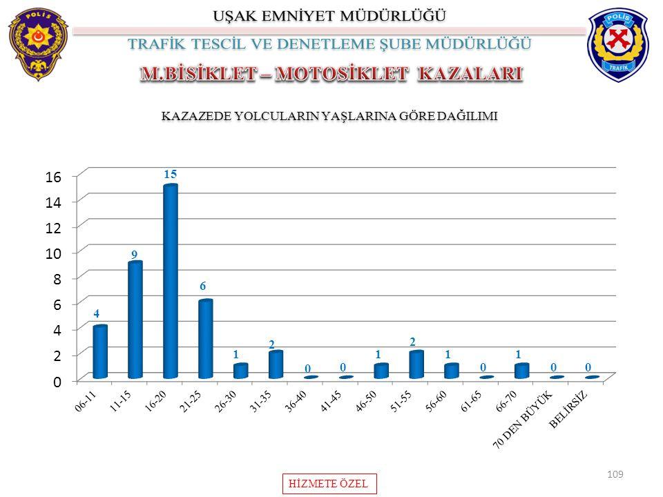 109 KAZAZEDE YOLCULARIN YAŞLARINA GÖRE DAĞILIMI HİZMETE ÖZEL