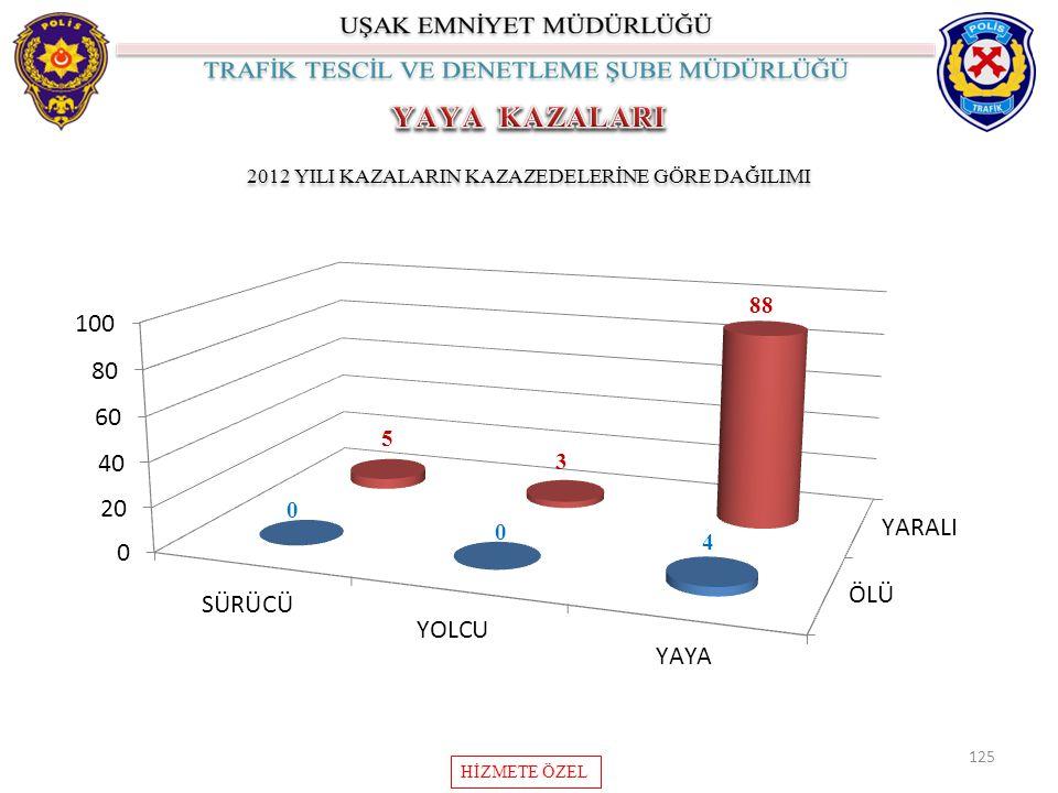 125 2012 YILI KAZALARIN KAZAZEDELERİNE GÖRE DAĞILIMI HİZMETE ÖZEL