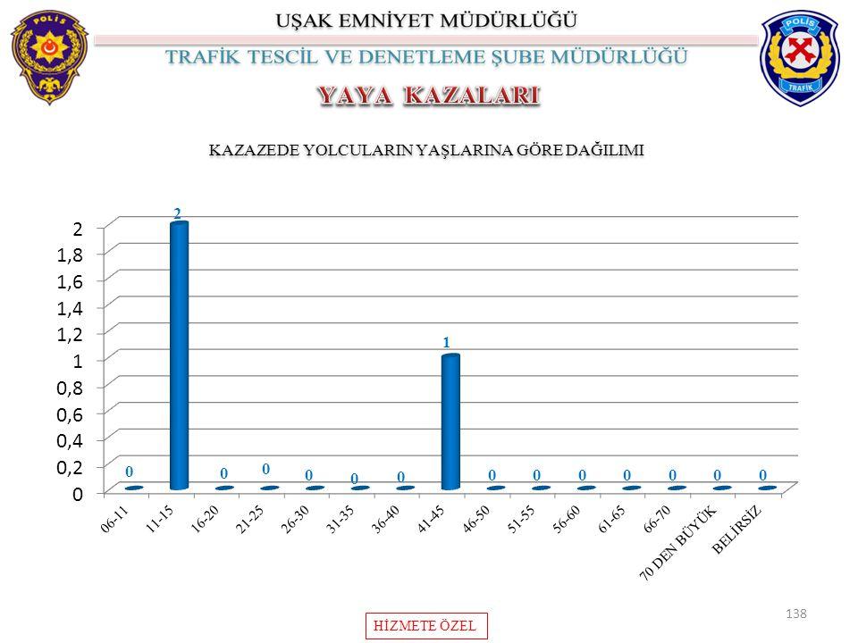 138 KAZAZEDE YOLCULARIN YAŞLARINA GÖRE DAĞILIMI HİZMETE ÖZEL