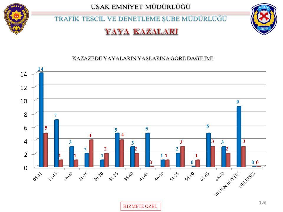 139 KAZAZEDE YAYALARIN YAŞLARINA GÖRE DAĞILIMI HİZMETE ÖZEL