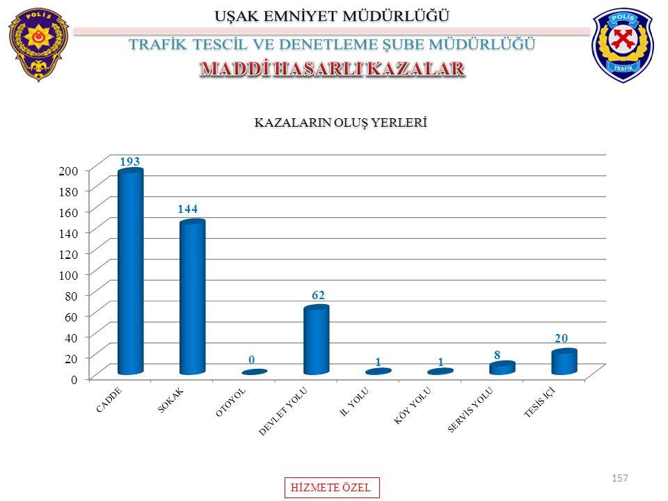 157 KAZALARIN OLUŞ YERLERİ HİZMETE ÖZEL
