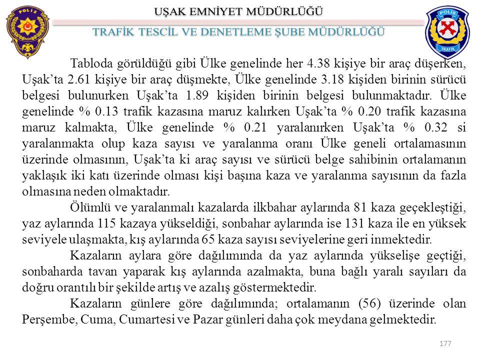 Tabloda görüldüğü gibi Ülke genelinde her 4.38 kişiye bir araç düşerken, Uşak'ta 2.61 kişiye bir araç düşmekte, Ülke genelinde 3.18 kişiden birinin sürücü belgesi bulunurken Uşak'ta 1.89 kişiden birinin belgesi bulunmaktadır.