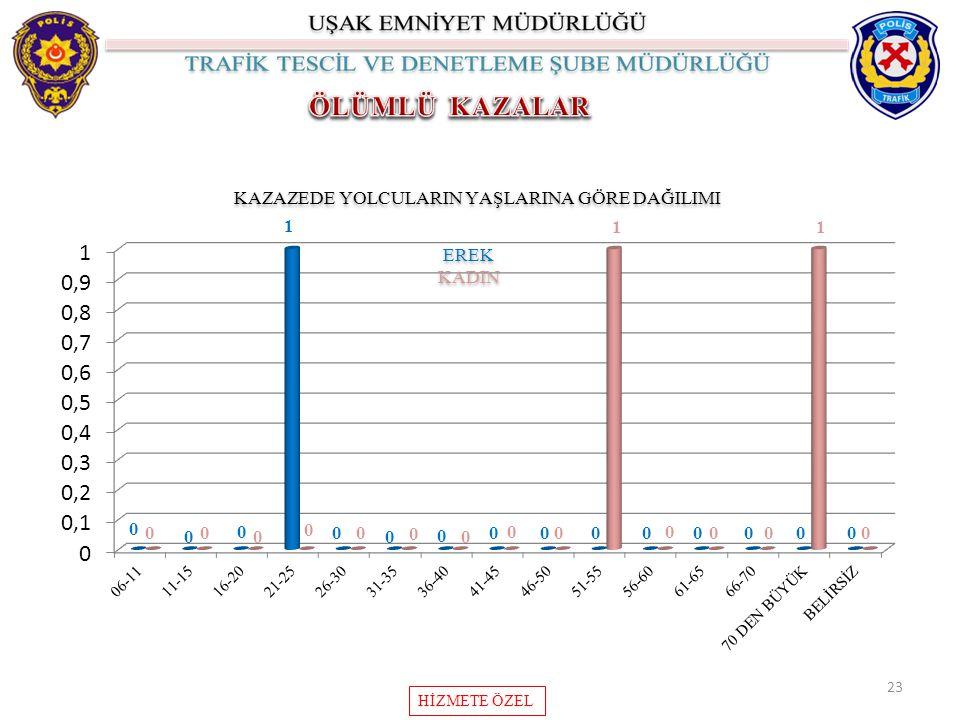 23 KAZAZEDE YOLCULARIN YAŞLARINA GÖRE DAĞILIMI EREK KADIN EREK KADIN HİZMETE ÖZEL