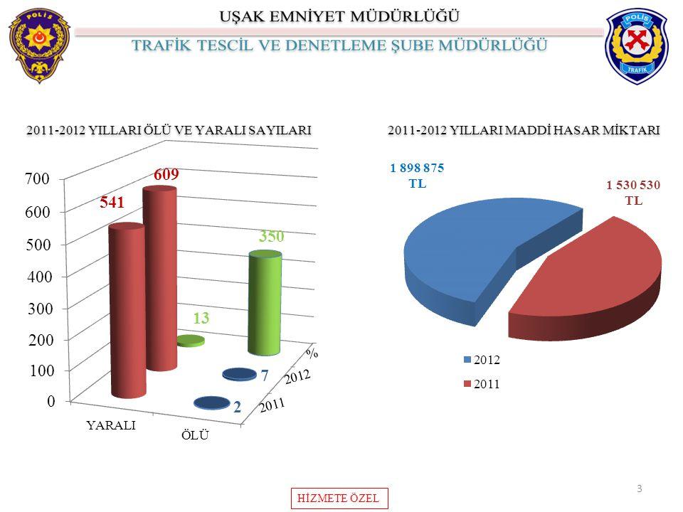 3 2011-2012 YILLARI ÖLÜ VE YARALI SAYILARI 2011-2012 YILLARI MADDİ HASAR MİKTARI HİZMETE ÖZEL