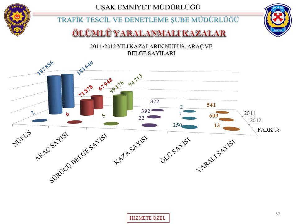 37 2011-2012 YILI KAZALARIN NÜFUS, ARAÇ VE BELGE SAYILARI HİZMETE ÖZEL
