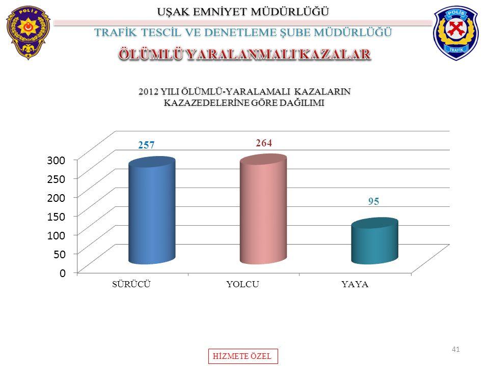41 2012 YILI ÖLÜMLÜ-YARALAMALI KAZALARIN KAZAZEDELERİNE GÖRE DAĞILIMI 2012 YILI ÖLÜMLÜ-YARALAMALI KAZALARIN KAZAZEDELERİNE GÖRE DAĞILIMI HİZMETE ÖZEL