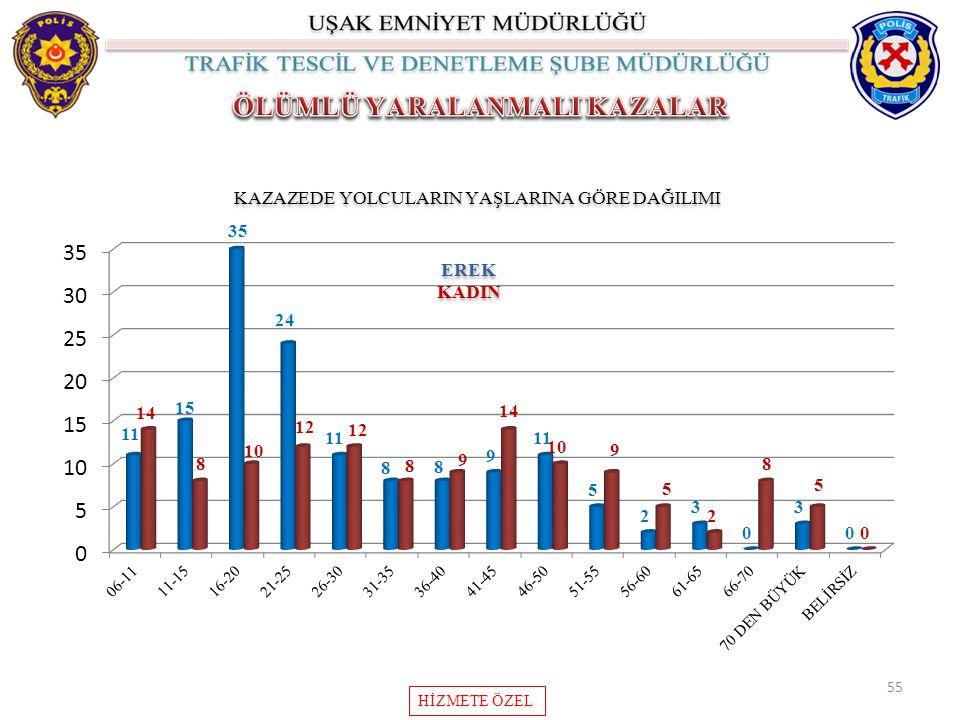 55 KAZAZEDE YOLCULARIN YAŞLARINA GÖRE DAĞILIMI EREK KADIN EREK KADIN HİZMETE ÖZEL