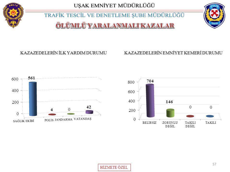 57 KAZAZEDELERİN İLK YARDIM DURUMU KAZAZEDELERİN EMNİYET KEMERİ DURUMU HİZMETE ÖZEL