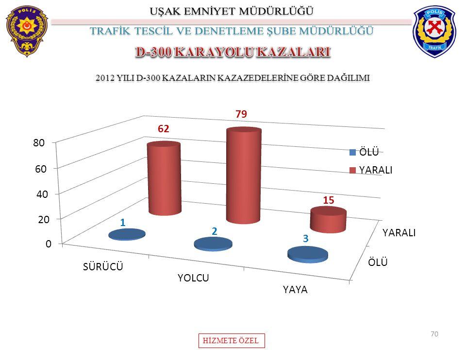70 2012 YILI D-300 KAZALARIN KAZAZEDELERİNE GÖRE DAĞILIMI HİZMETE ÖZEL