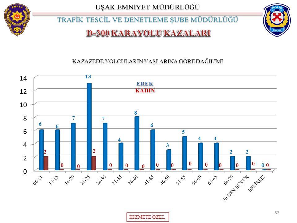 82 KAZAZEDE YOLCULARIN YAŞLARINA GÖRE DAĞILIMI EREK KADIN EREK KADIN HİZMETE ÖZEL