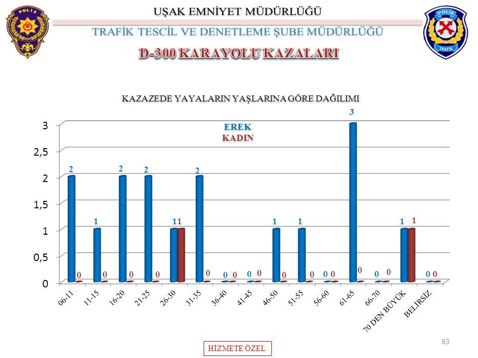 83 KAZAZEDE YAYALARIN YAŞLARINA GÖRE DAĞILIMI HİZMETE ÖZEL