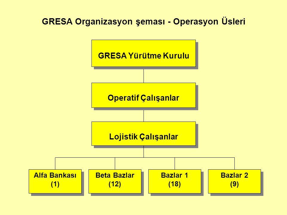 GRESA Organizasyon şeması - Operasyon Üsleri Alfa Bankası (1) Lojistik Çalışanlar Beta Bazlar (12) Bazlar 1 (18) Bazlar 1 (18) Bazlar 2 (9) Bazlar 2 (