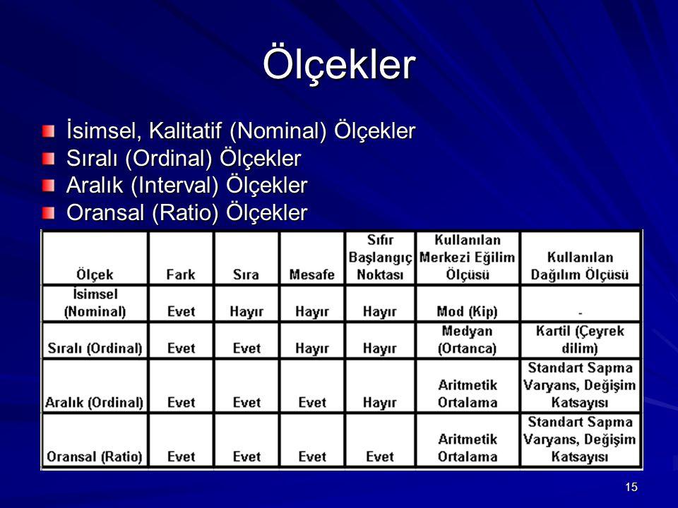15 Ölçekler İsimsel, Kalitatif (Nominal) Ölçekler Sıralı (Ordinal) Ölçekler Aralık (Interval) Ölçekler Oransal (Ratio) Ölçekler