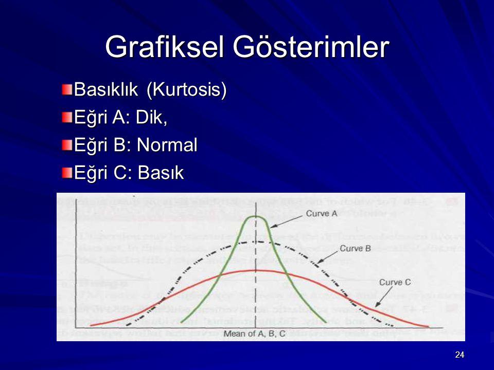 24 Grafiksel Gösterimler Basıklık (Kurtosis) Eğri A: Dik, Eğri B: Normal Eğri C: Basık