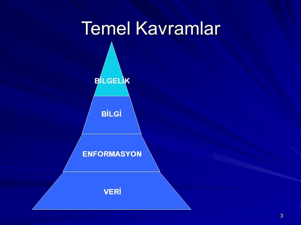 4 Temel Kavramlar Bilgelik (Wisdom) ulaşılmaya çalışılan noktadır ve bu kavramların zirvesinde yer alır.