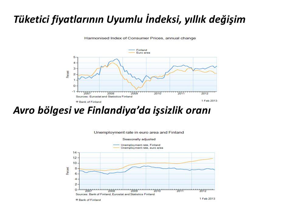 Tüketici fiyatlarının Uyumlu İndeksi, yıllık değişim Avro bölgesi ve Finlandiya'da işsizlik oranı