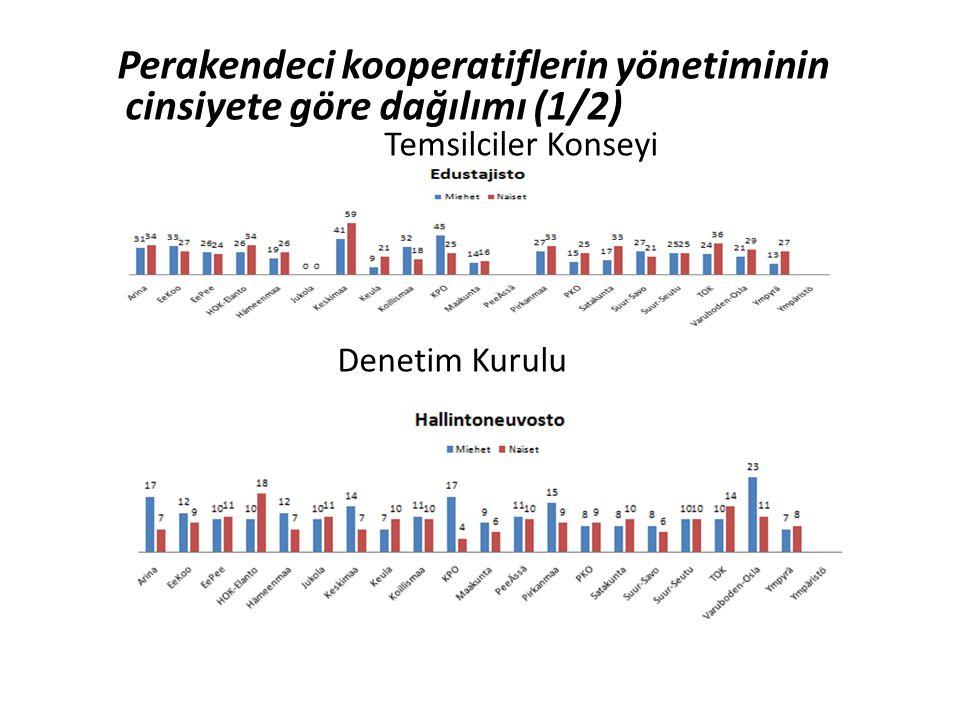 Perakendeci kooperatiflerin yönetiminin cinsiyete göre dağılımı (1/2) Temsilciler Konseyi Denetim Kurulu