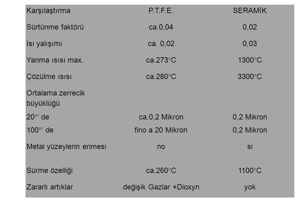 KarşılaştırmaP.T.F.E.SERAMİK Sürtünme faktörüca.0,040,02 Isı yalışımıca.