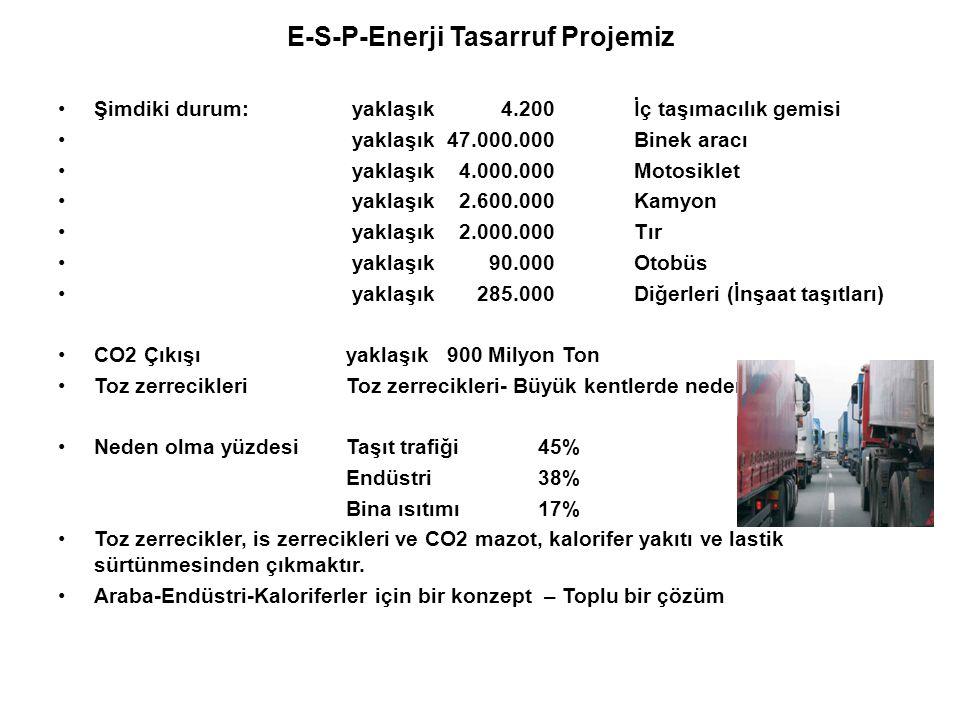 E-S-P-Enerji Tasarruf Projemiz •Şimdiki durum: yaklaşık 4.200 İç taşımacılık gemisi • yaklaşık 47.000.000 Binek aracı • yaklaşık 4.000.000 Motosiklet • yaklaşık 2.600.000 Kamyon • yaklaşık 2.000.000 Tır • yaklaşık 90.000 Otobüs • yaklaşık 285.000 Diğerleri (İnşaat taşıtları) •CO2 Çıkışıyaklaşık 900 Milyon Ton •Toz zerrecikleriToz zerrecikleri- Büyük kentlerde nedeni •Neden olma yüzdesiTaşıt trafiği 45% Endüstri 38% Bina ısıtımı 17% •Toz zerrecikler, is zerrecikleri ve CO2 mazot, kalorifer yakıtı ve lastik sürtünmesinden çıkmaktır.
