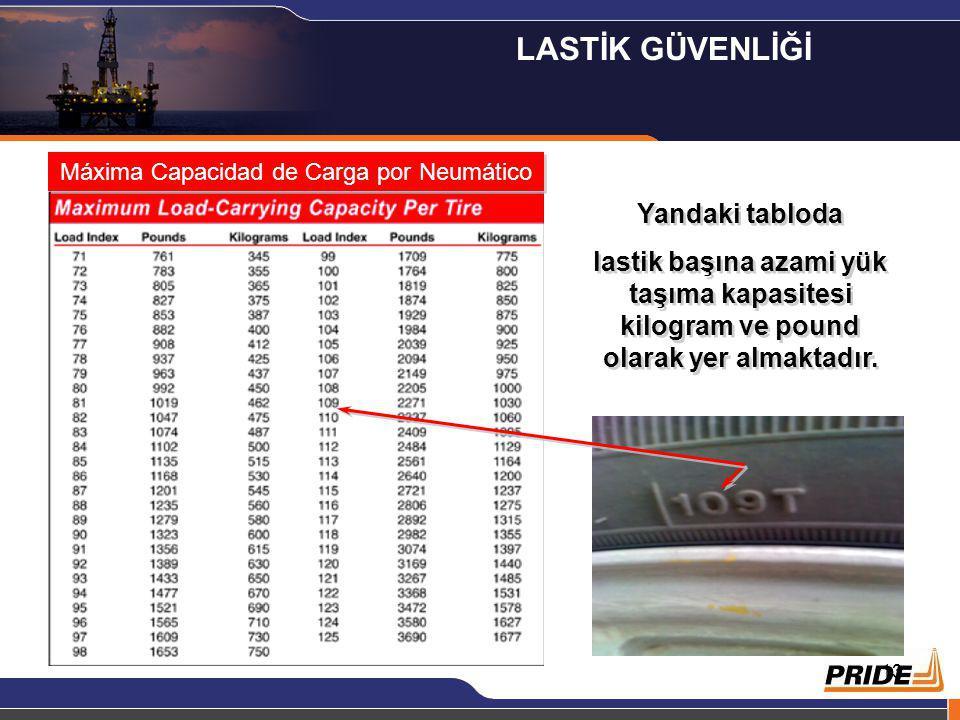 13 Máxima Capacidad de Carga por Neumático Yandaki tabloda lastik başına azami yük taşıma kapasitesi kilogram ve pound olarak yer almaktadır. Yandaki
