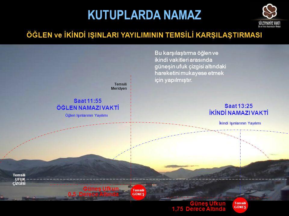 Güneş Ufkun 1,75 Derece Altında İkindi Işınlarının Yayılımı Saat 13:25 İKİNDİ NAMAZI VAKTİ Temsili GÜNEŞ Güneş Ufkun 0,5 Derece Altında Öğlen Işınları