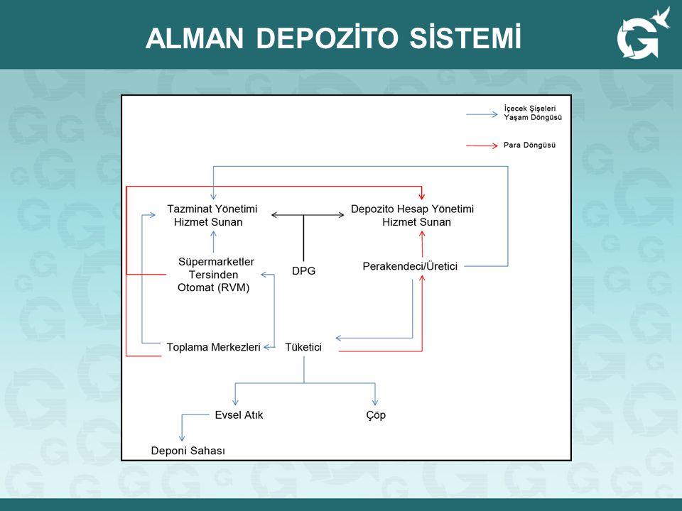 ALMAN DEPOZİTO SİSTEMİ