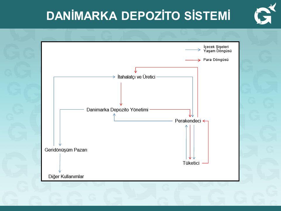 DANİMARKA DEPOZİTO SİSTEMİ