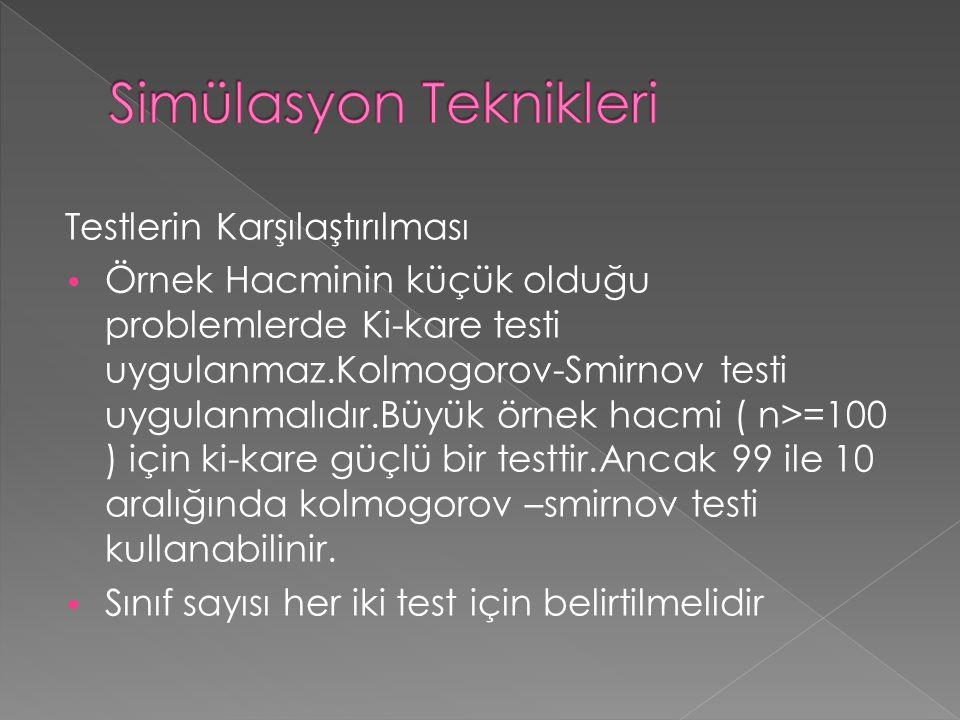 Testlerin Karşılaştırılması • Örnek Hacminin küçük olduğu problemlerde Ki-kare testi uygulanmaz.Kolmogorov-Smirnov testi uygulanmalıdır.Büyük örnek ha