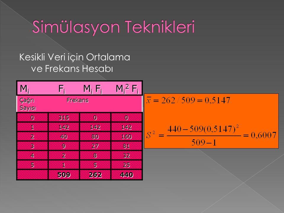 Kesikli Veri için Ortalama ve Frekans Hesabı M i F i M i F i M i 2 F i Çağrı Frekans Sayısı 031500 1142142142 24080160 392781 42832 51525 509262440