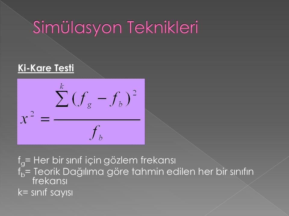 Ki-Kare Testi f g = Her bir sınıf için gözlem frekansı f b = Teorik Dağılıma göre tahmin edilen her bir sınıfın frekansı k= sınıf sayısı