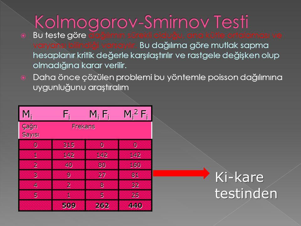  Bu teste göre dağılımın sürekli olduğu, ana kütle ortalaması ve varyansı bilindiği varsayılır. Bu dağılıma göre mutlak sapma hesaplanır kritik değer