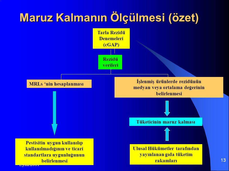 Eylül 2001 12 MRLs nedir ve bu değerlere neden gereksinmemiz vardır .