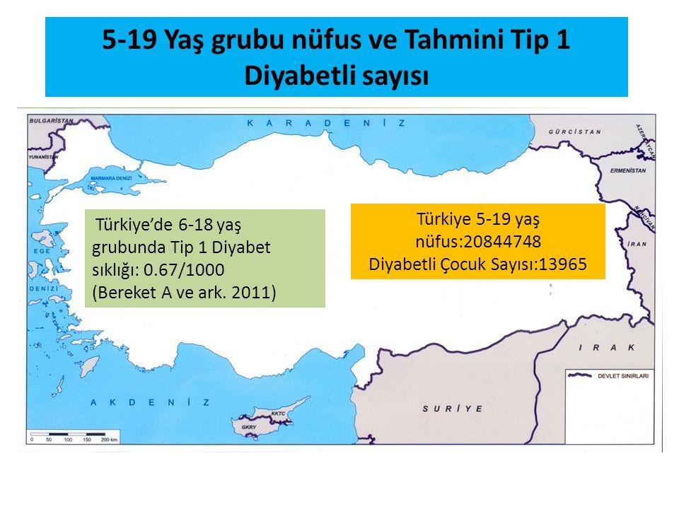 5-19 Yaş grubu nüfus ve Tahmini Tip 1 Diyabetli sayısı Türkiye'de 6-18 yaş grubunda Tip 1 Diyabet sıklığı: 0.67/1000 (Bereket A ve ark. 2011) Türkiye