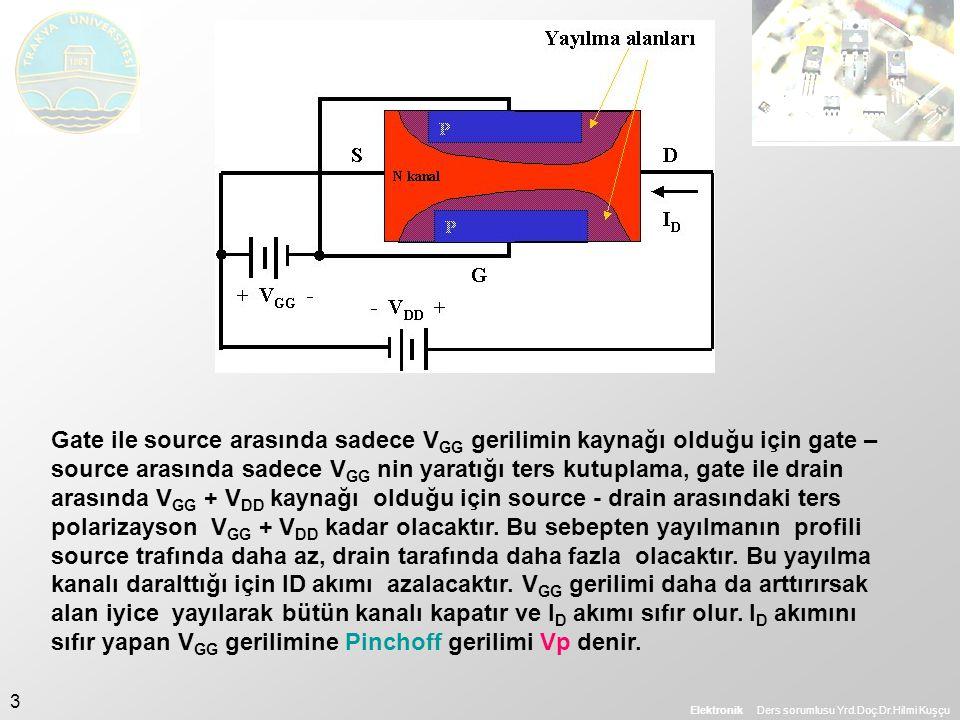 Elektronik Ders sorumlusu Yrd.Doç.Dr.Hilmi Kuşçu 3 Gate ile source arasında sadece V GG gerilimin kaynağı olduğu için gate – source arasında sadece V