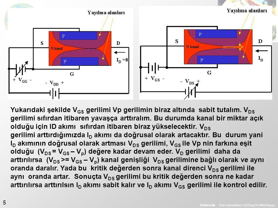 Elektronik Ders sorumlusu Yrd.Doç.Dr.Hilmi Kuşçu 6 Eğer V GS gerilimini sıfır yaparsak, V DS gerilimi Vp değerine kadar yükseltilirse kanal genişliği minimum değerine ulaşır.