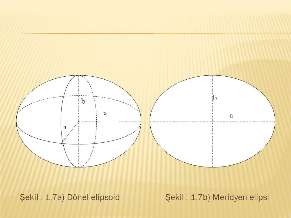 Şekil : 1.7a) Dönel elipsoidŞekil : 1.7b) Meridyen elipsi a a b a b