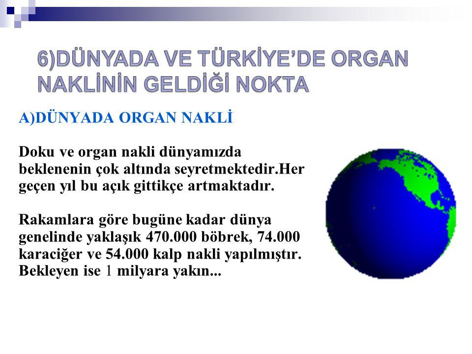 A)DÜNYADA ORGAN NAKLİ Doku ve organ nakli dünyamızda beklenenin çok altında seyretmektedir.Her geçen yıl bu açık gittikçe artmaktadır. Rakamlara göre