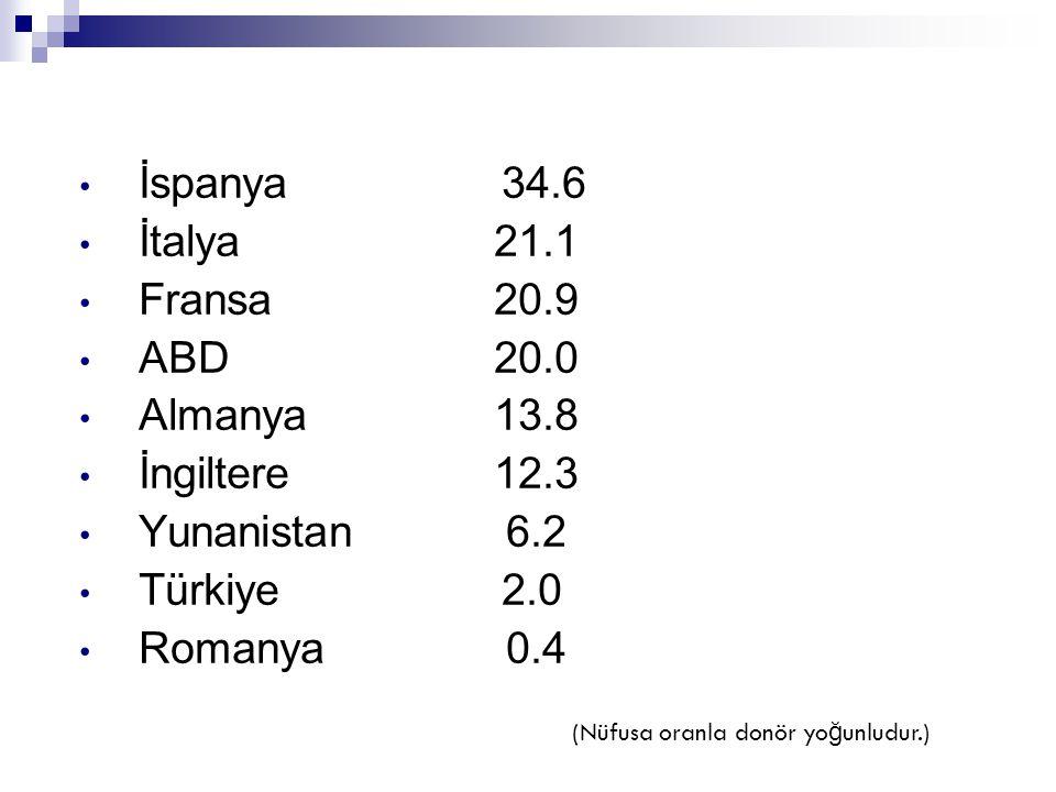 • İspanya 34.6 • İtalya 21.1 • Fransa 20.9 • ABD 20.0 • Almanya 13.8 • İngiltere 12.3 • Yunanistan 6.2 • Türkiye 2.0 • Romanya 0.4 (Nüfusa oranla donö