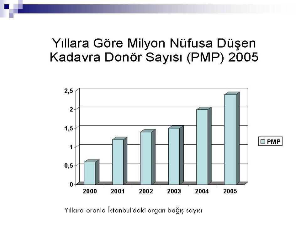 Yıllara oranla İ stanbul'daki organ ba ğ ış sayısı